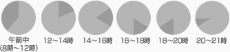 配送時間帯:午前中(8時~12時)、12時~14時、14時~16時、16時~18時、18時~20時、20時~21時料